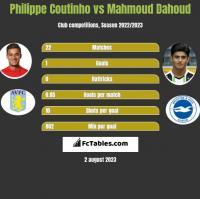 Philippe Coutinho vs Mahmoud Dahoud h2h player stats
