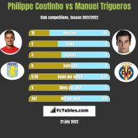Philippe Coutinho vs Manuel Trigueros h2h player stats