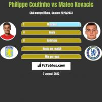 Philippe Coutinho vs Mateo Kovacic h2h player stats