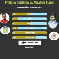 Philippe Coutinho vs Miralem Pjanic h2h player stats