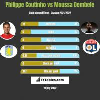 Philippe Coutinho vs Moussa Dembele h2h player stats