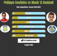 Philippe Coutinho vs Munir El Haddadi h2h player stats