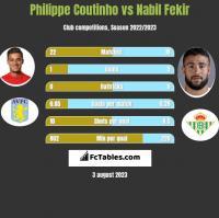 Philippe Coutinho vs Nabil Fekir h2h player stats