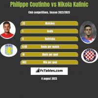 Philippe Coutinho vs Nikola Kalinic h2h player stats