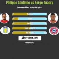 Philippe Coutinho vs Serge Gnabry h2h player stats