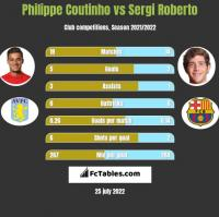 Philippe Coutinho vs Sergi Roberto h2h player stats