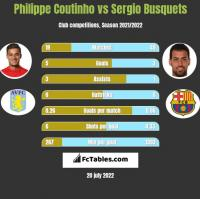 Philippe Coutinho vs Sergio Busquets h2h player stats