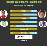 Philippe Coutinho vs Takashi Inui h2h player stats