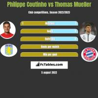 Philippe Coutinho vs Thomas Mueller h2h player stats