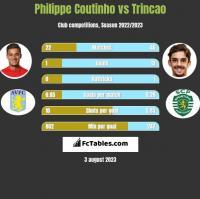 Philippe Coutinho vs Trincao h2h player stats