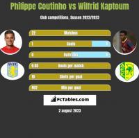 Philippe Coutinho vs Wilfrid Kaptoum h2h player stats