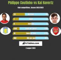 Philippe Coutinho vs Kai Havertz h2h player stats