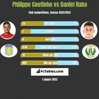Philippe Coutinho vs Daniel Raba h2h player stats