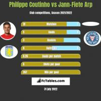 Philippe Coutinho vs Jann-Fiete Arp h2h player stats