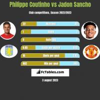 Philippe Coutinho vs Jadon Sancho h2h player stats
