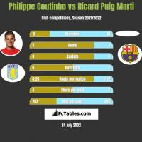 Philippe Coutinho vs Ricard Puig Marti h2h player stats
