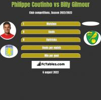Philippe Coutinho vs Billy Gilmour h2h player stats