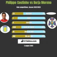 Philippe Coutinho vs Borja Moreno h2h player stats