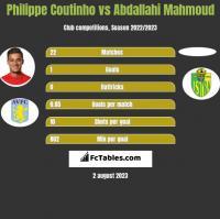 Philippe Coutinho vs Abdallahi Mahmoud h2h player stats