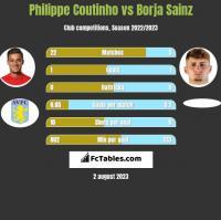 Philippe Coutinho vs Borja Sainz h2h player stats