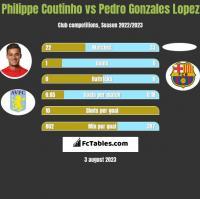 Philippe Coutinho vs Pedro Gonzales Lopez h2h player stats