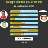 Philippe Coutinho vs Florian Wirt h2h player stats