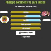 Philippe Rommens vs Lars Hutten h2h player stats