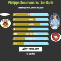 Philippe Rommens vs Lion Kaak h2h player stats