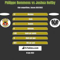 Philippe Rommens vs Joshua Holtby h2h player stats