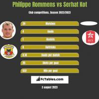 Philippe Rommens vs Serhat Kot h2h player stats