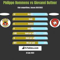 Philippe Rommens vs Giovanni Buttner h2h player stats