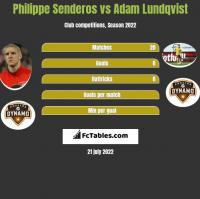Philippe Senderos vs Adam Lundqvist h2h player stats