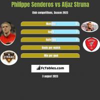 Philippe Senderos vs Aljaz Struna h2h player stats