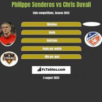 Philippe Senderos vs Chris Duvall h2h player stats