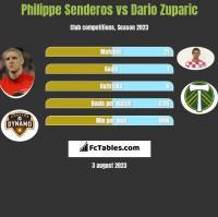 Philippe Senderos vs Dario Zuparic h2h player stats