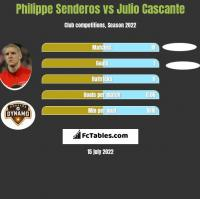 Philippe Senderos vs Julio Cascante h2h player stats