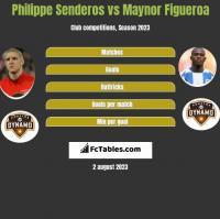 Philippe Senderos vs Maynor Figueroa h2h player stats