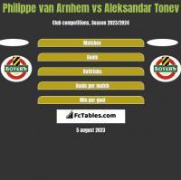 Philippe van Arnhem vs Aleksandar Tonew h2h player stats