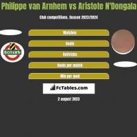 Philippe van Arnhem vs Aristote N'Dongala h2h player stats