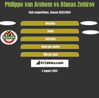 Philippe van Arnhem vs Atanas Zehirov h2h player stats