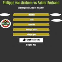 Philippe van Arnhem vs Faider Burbano h2h player stats