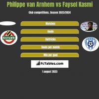 Philippe van Arnhem vs Faysel Kasmi h2h player stats