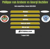 Philippe van Arnhem vs Georgi Bozhilov h2h player stats
