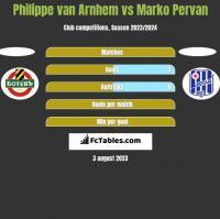 Philippe van Arnhem vs Marko Pervan h2h player stats