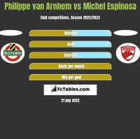 Philippe van Arnhem vs Michel Espinosa h2h player stats