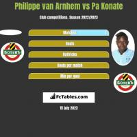 Philippe van Arnhem vs Pa Konate h2h player stats