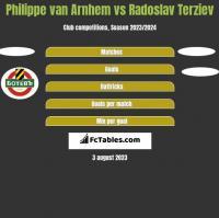 Philippe van Arnhem vs Radoslav Terziev h2h player stats