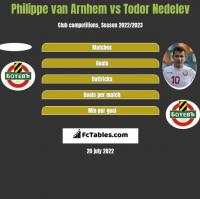 Philippe van Arnhem vs Todor Nedelev h2h player stats