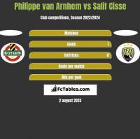 Philippe van Arnhem vs Salif Cisse h2h player stats