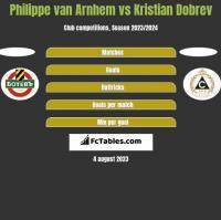 Philippe van Arnhem vs Kristian Dobrev h2h player stats